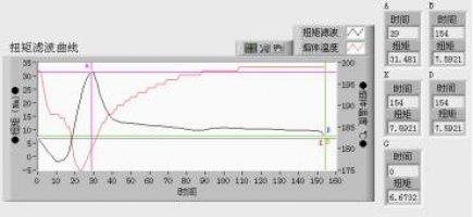 Torque Rheometer-curve