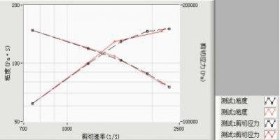 Extrusion Capillary Rheometer-curve